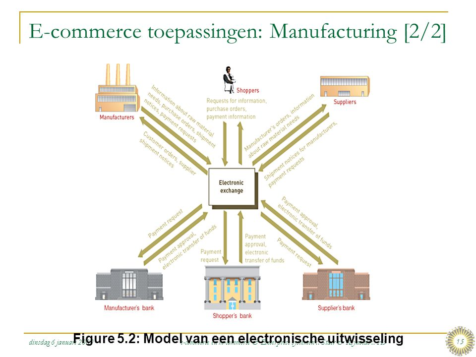 E-commerce toepassingen: Manufacturing [2/2]